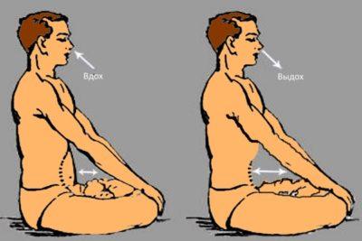 оздоровительное действие гимнастики состоит в контроле силы и продолжительности вдоха/выдоха, задержке и ускорении дыхания